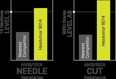 Needle cut graph